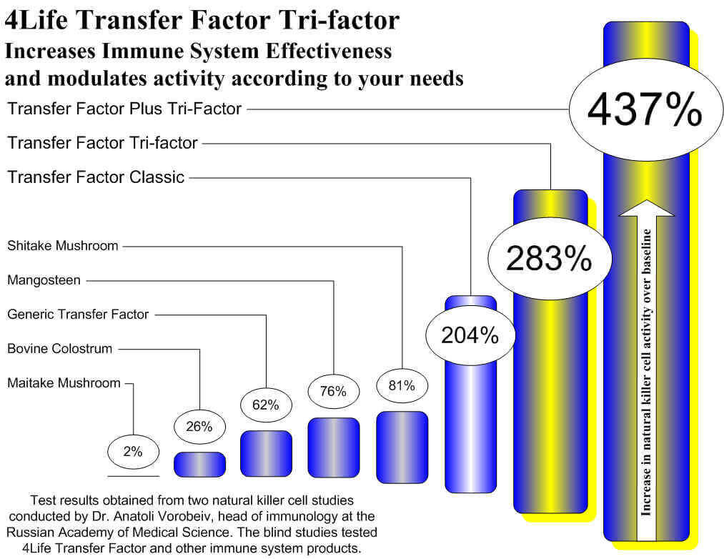 transfer factor effectiveness